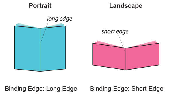 Long Edge Binding vs Short Edge Binding